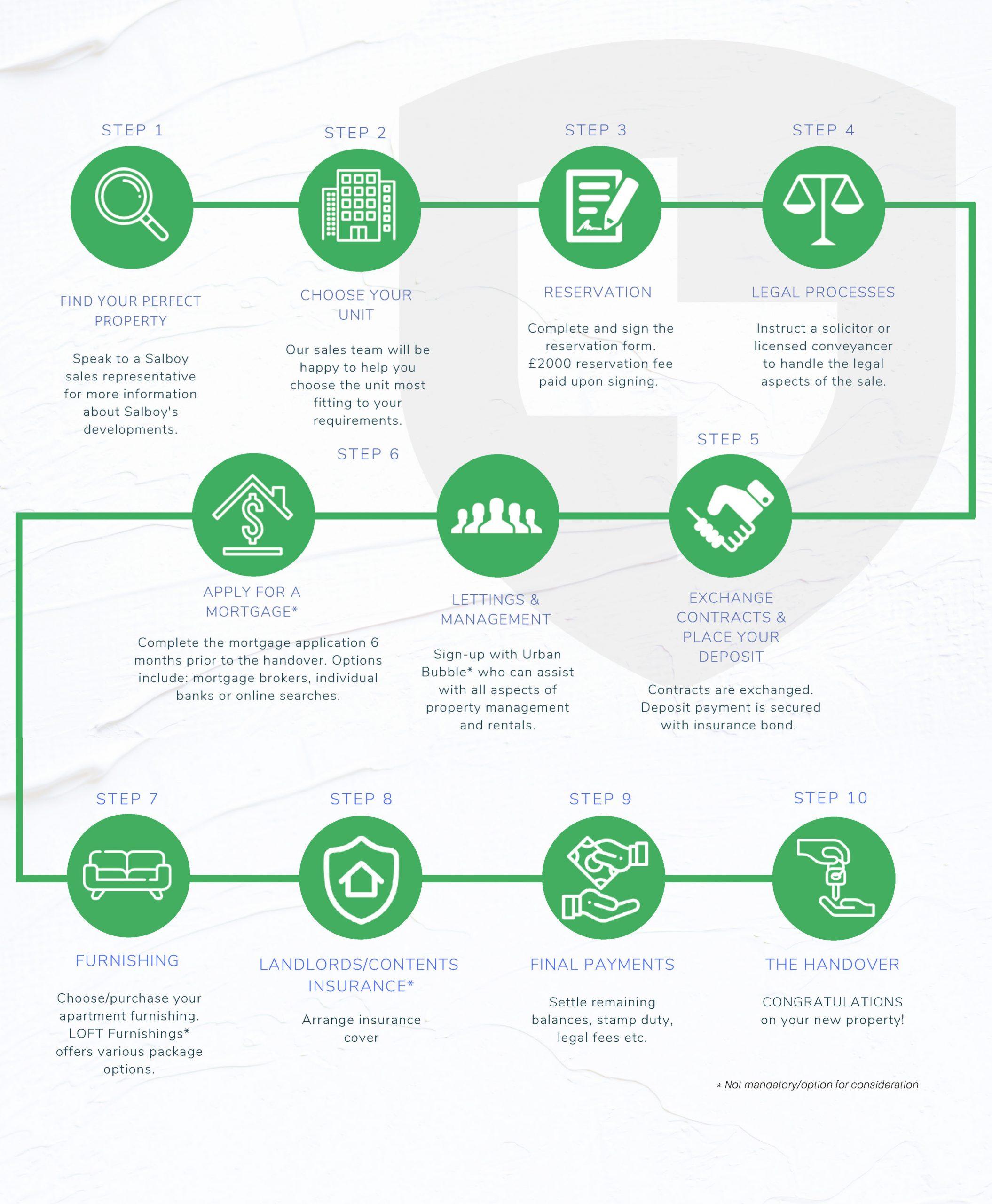 購買物業流程